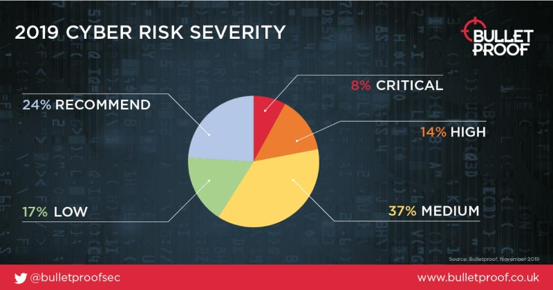 Cyber Stats Security