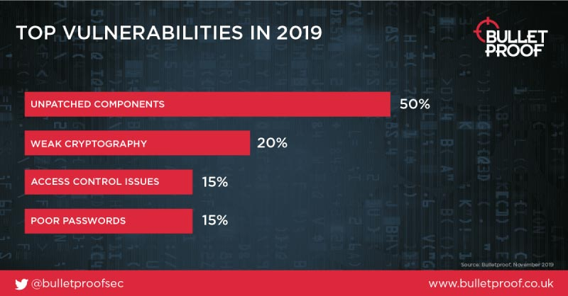 Cyber Stats Vulnerability