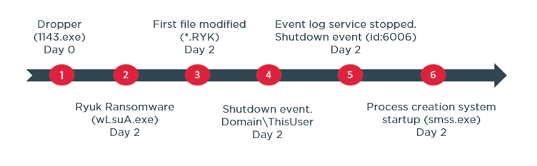 A Forensic timeline of a the ryuk ransomware