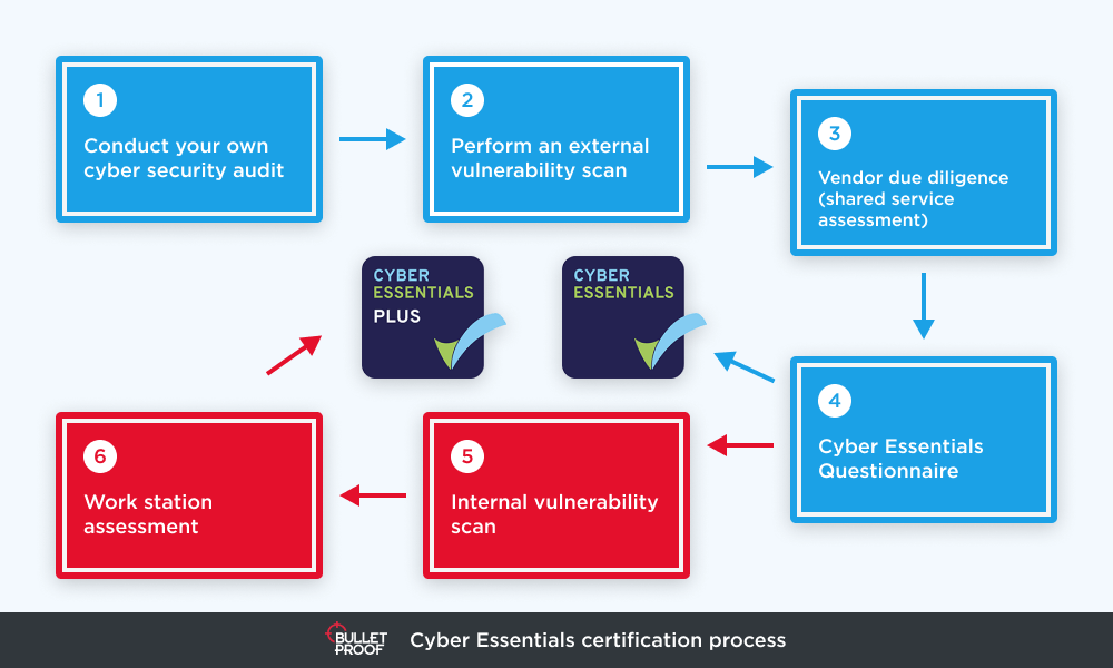 Cyber Essentials certification process