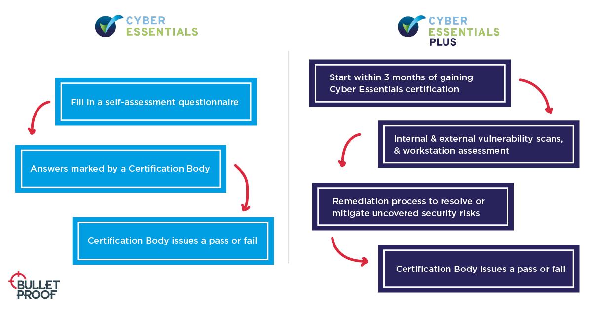 Cyber Essentials certification process