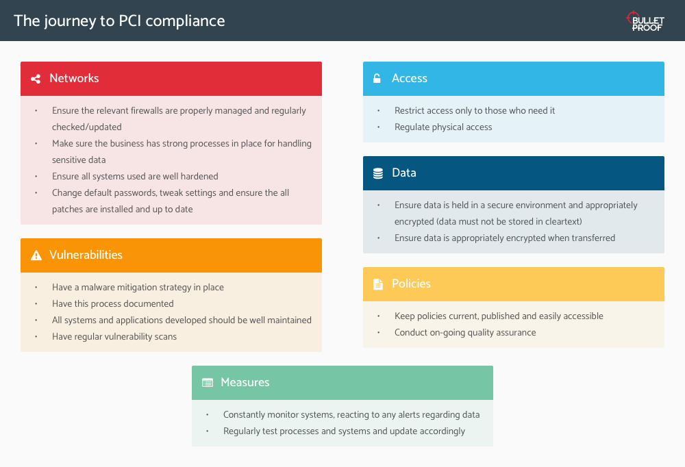 The journey to PCI compliance